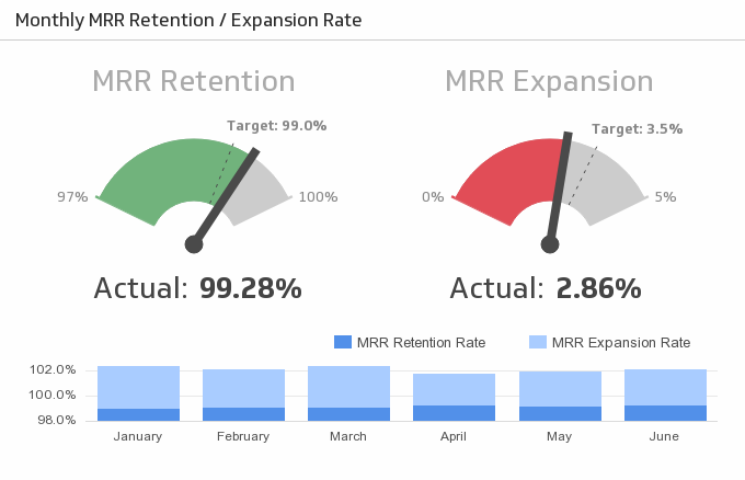 KPI Management SaaS | Monthly MRR and Expansion Rate