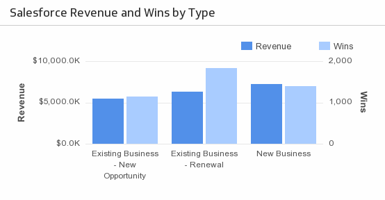 KPI Management Sales | Revenue and Wins by Type