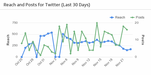 first Twitter Analytics Dashboard | Reach and Posts for Twitter Last 30 Days
