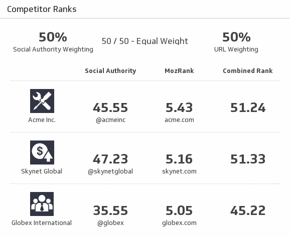 first Twitter Analytics Dashboard | Competitor Ranks