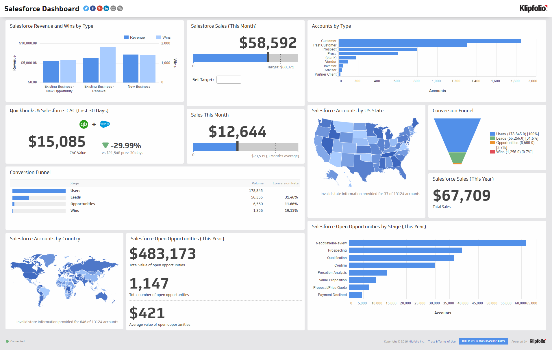 What is a TV Dashboard? 8 reasons your office needs one. - Klipfolio