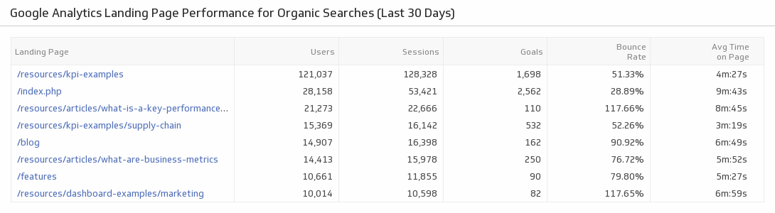 landing page performance optimizing organic searches