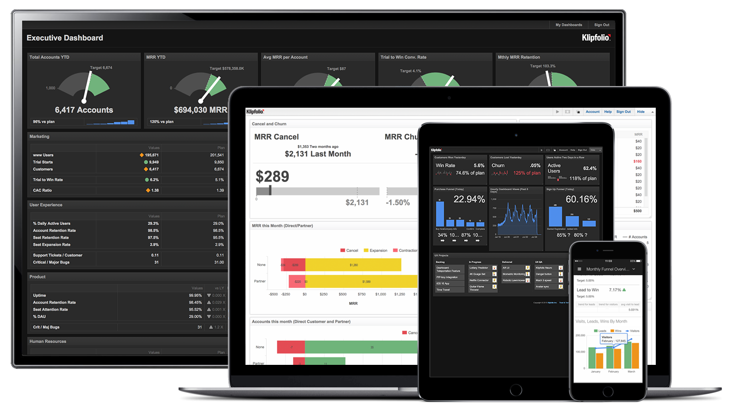 Klipfolio - Business dashboards