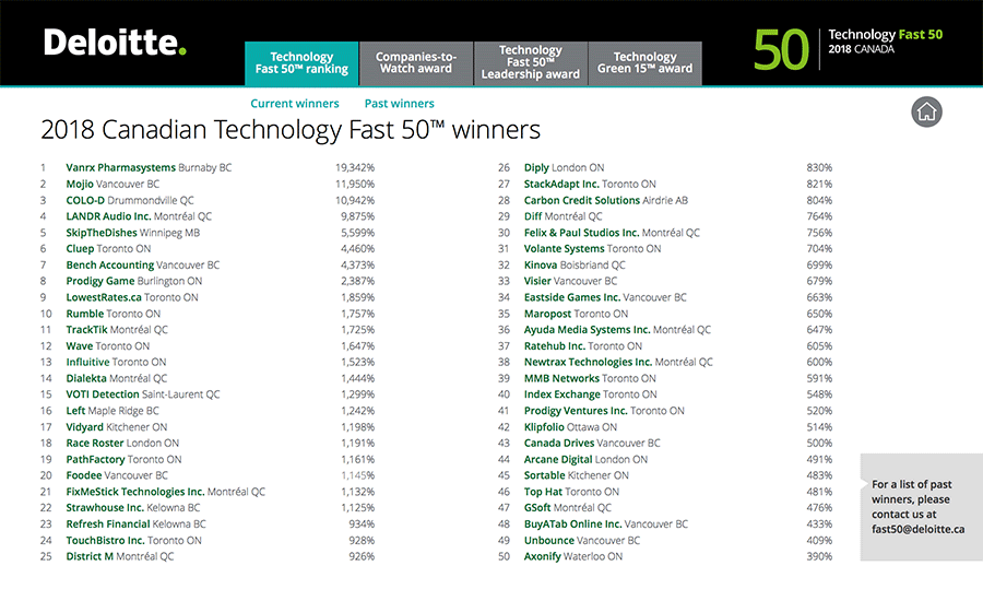 Klipfolio Ranks 42 in Deloitte's Technology Fast 50