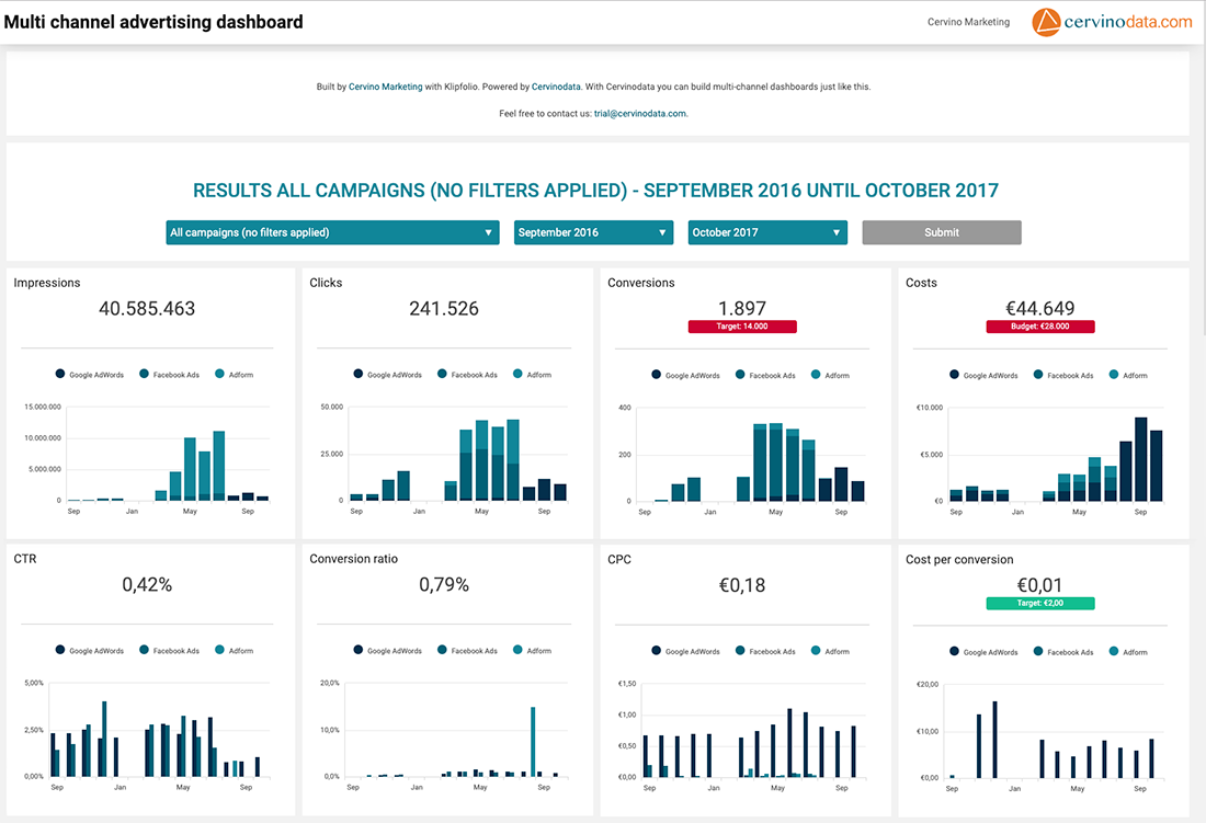 Dashboard Multichannel