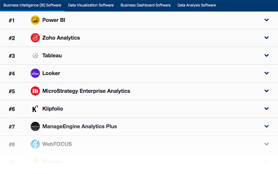 SoftwareWorld's Top 10+ Business Intelligence Software List