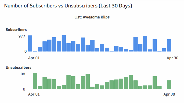 Email Marketing Dashboard | Unsubscribe and Subscribe Rates