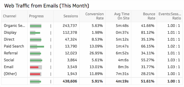 Email Marketing Dashboard | Web Traffic from Emails