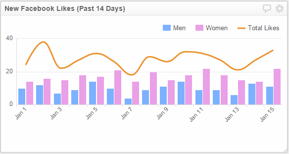 Dashboard Design | Bar Chart