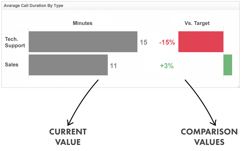 Business Intelligence Dashboard | Comparison Values Metric