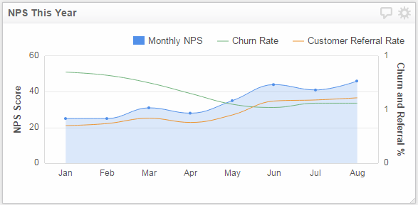 Dashboard Design | Line Chart