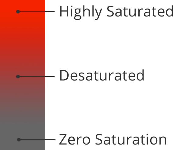 klipfolio - saturation level