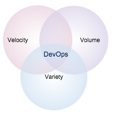 DevOps Dashboard | 3 Vs of Big Data