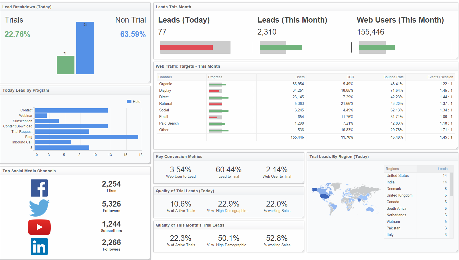 Marketing Executive Dashboard | Inbound Leads and Conversions