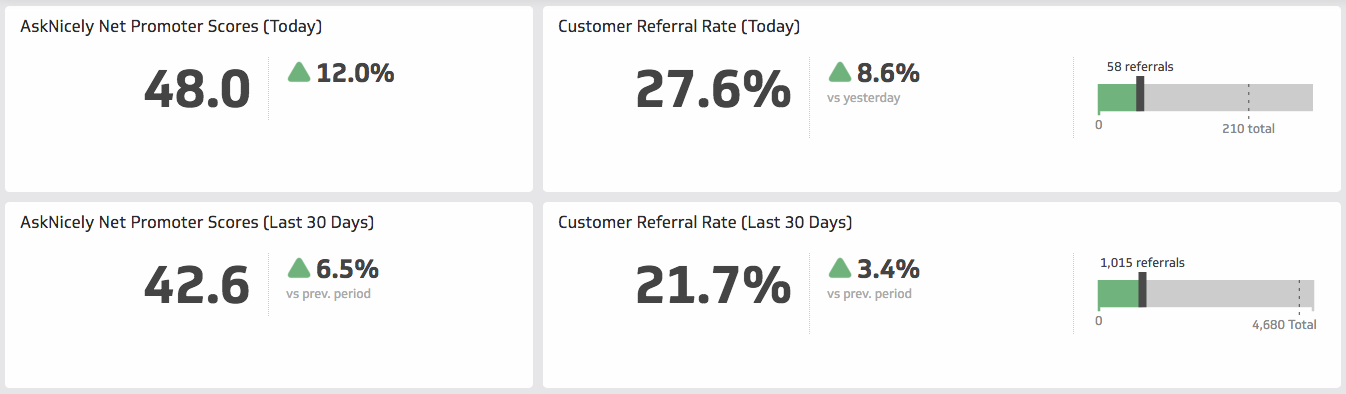 AskNicely Dashboard | NPS and Customer Referral Rate