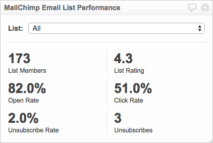 first Digital Marketing Dashboard | Email List Performance