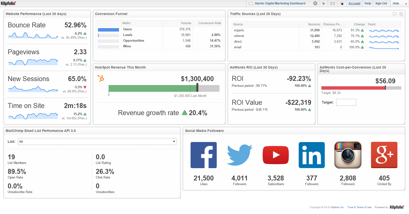 8 must-have metrics for your first digital marketing dashboard ...