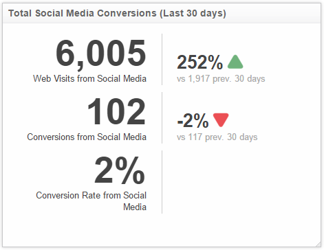 Social Media Metrics | Website Conversions