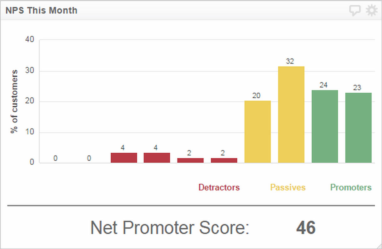 Net Promoter Score and Customer Referral Rate | Net Promoter Score This Month