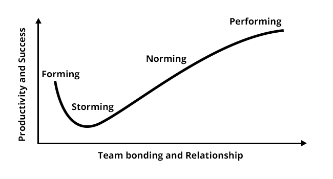 Team performance productivity graph