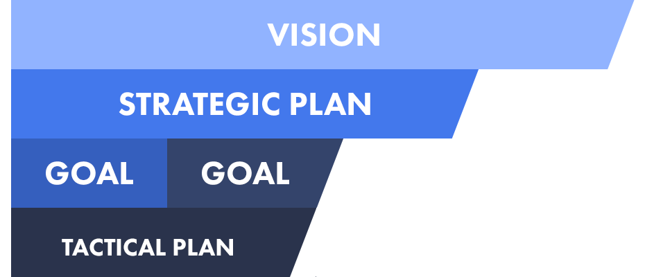klipfolio - startup founder strategic plan