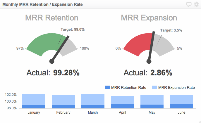 Monthly MRR Retention/Expansion Rate