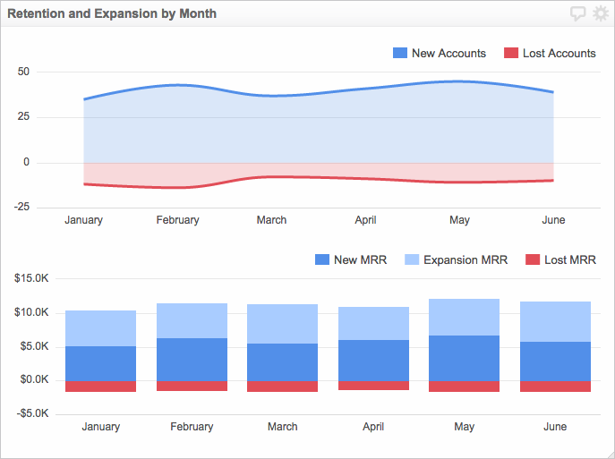 Retention and expansion by month
