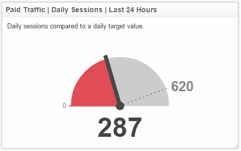 Klipfolio - web traffic metrics daily sessions