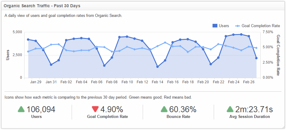 Klipfolio - web traffic metrics overview