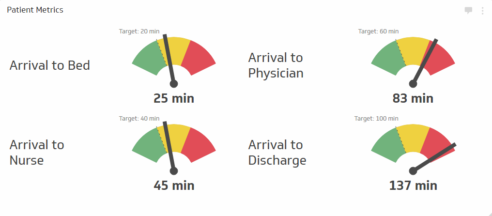 And More Business Metrics | Time to Healthcare Service