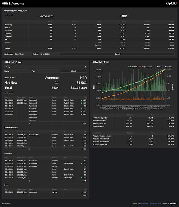 Reporting Dashboards - What is an analytics dashboard?