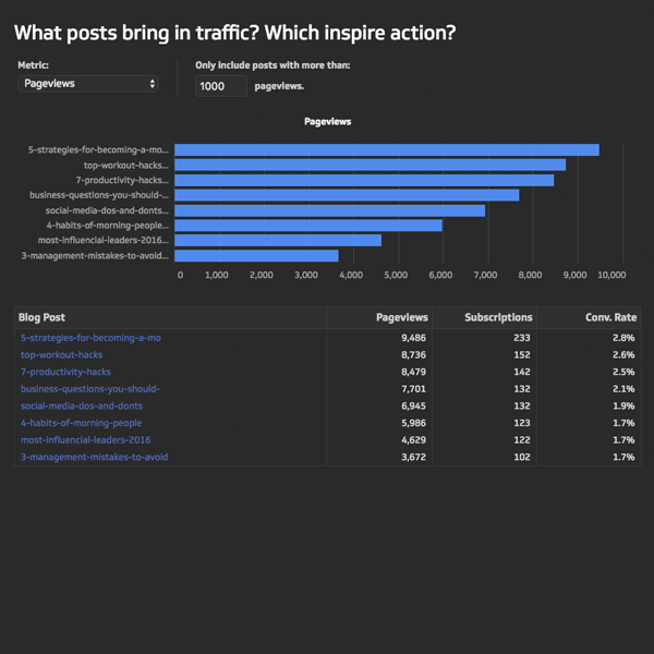 Andy Crestodina's Content Effectiveness Dashboard | Top Performing Posts Metric