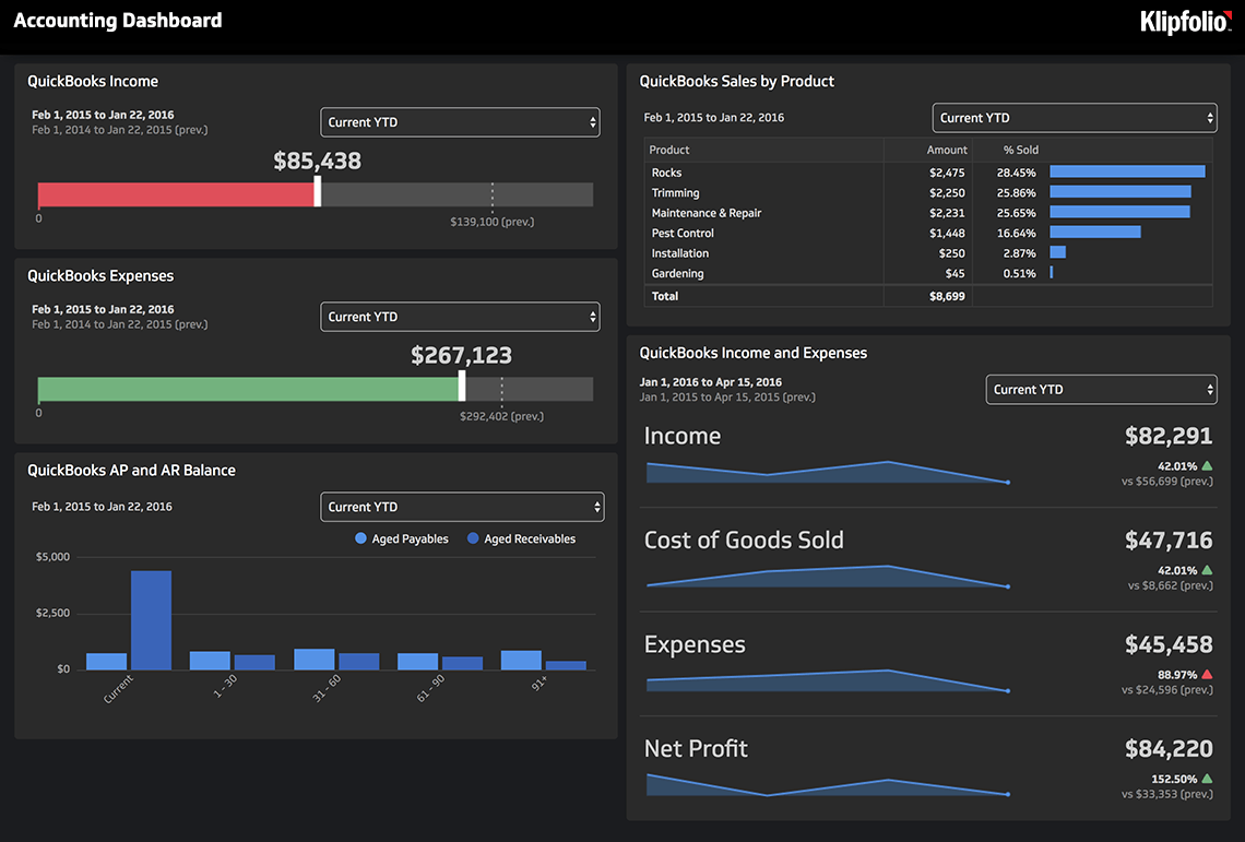klipfolio - accounting dashboard