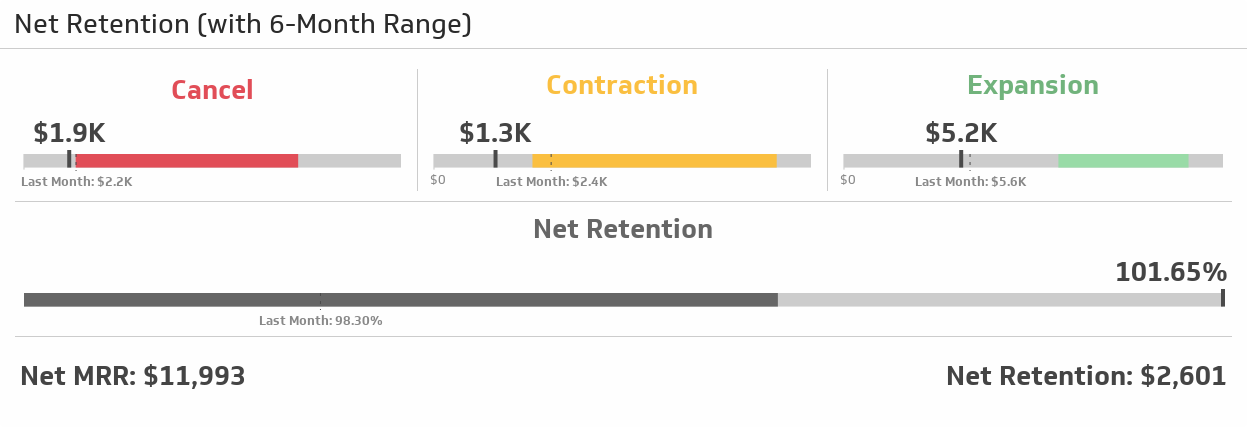 net retention metric