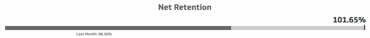 klipfolio - retention metric