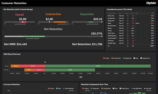 klipfolio - retention dashboard