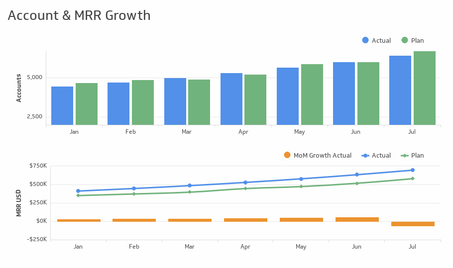 Executive Account and Mrr Growth Chart