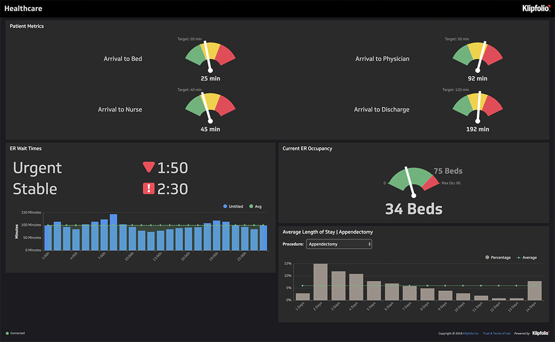 klipfolio - healthcare dashboard