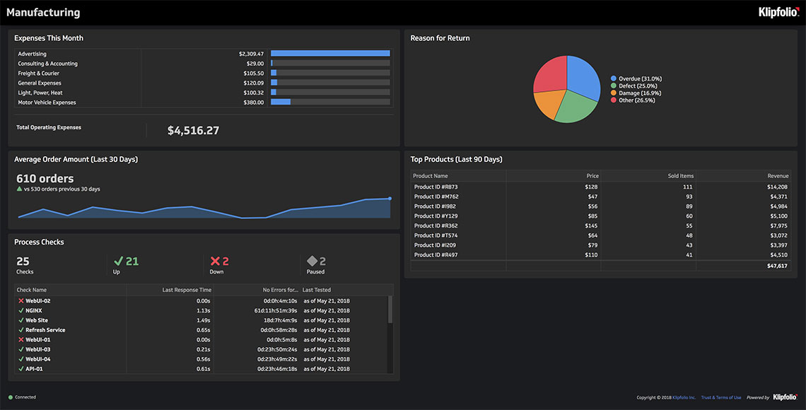 klipfolio dashboards and reports for manufacturers
