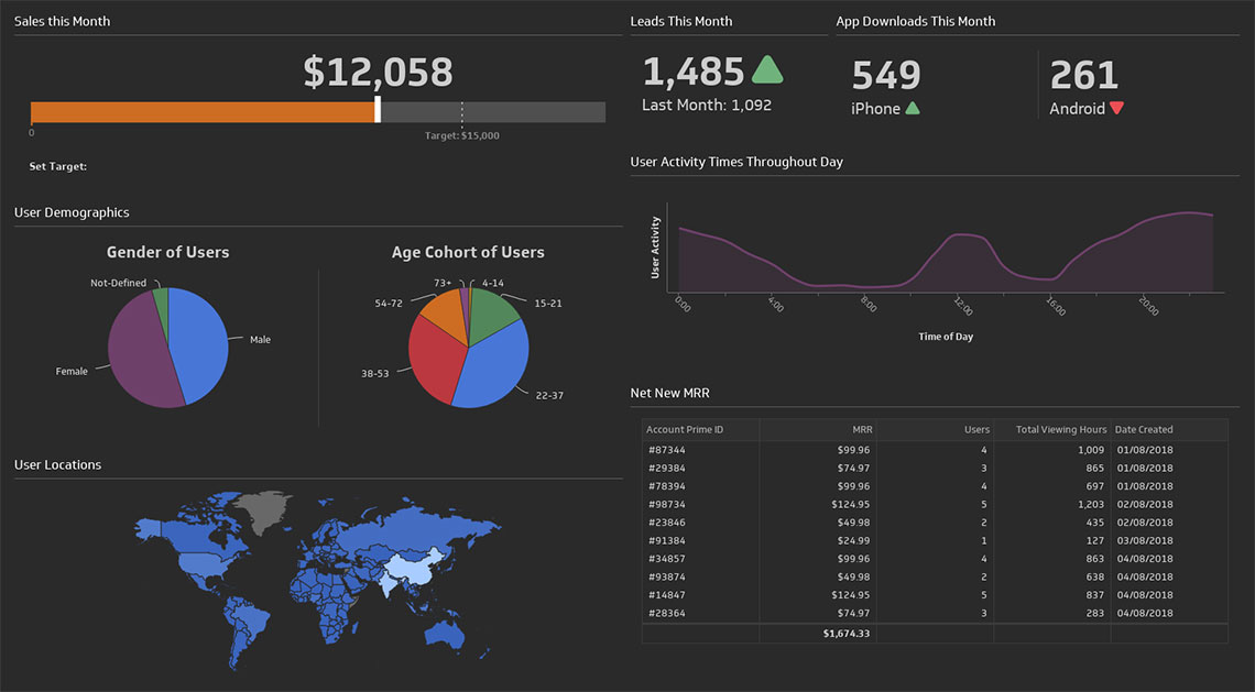 klipfolio - media industry dashboard