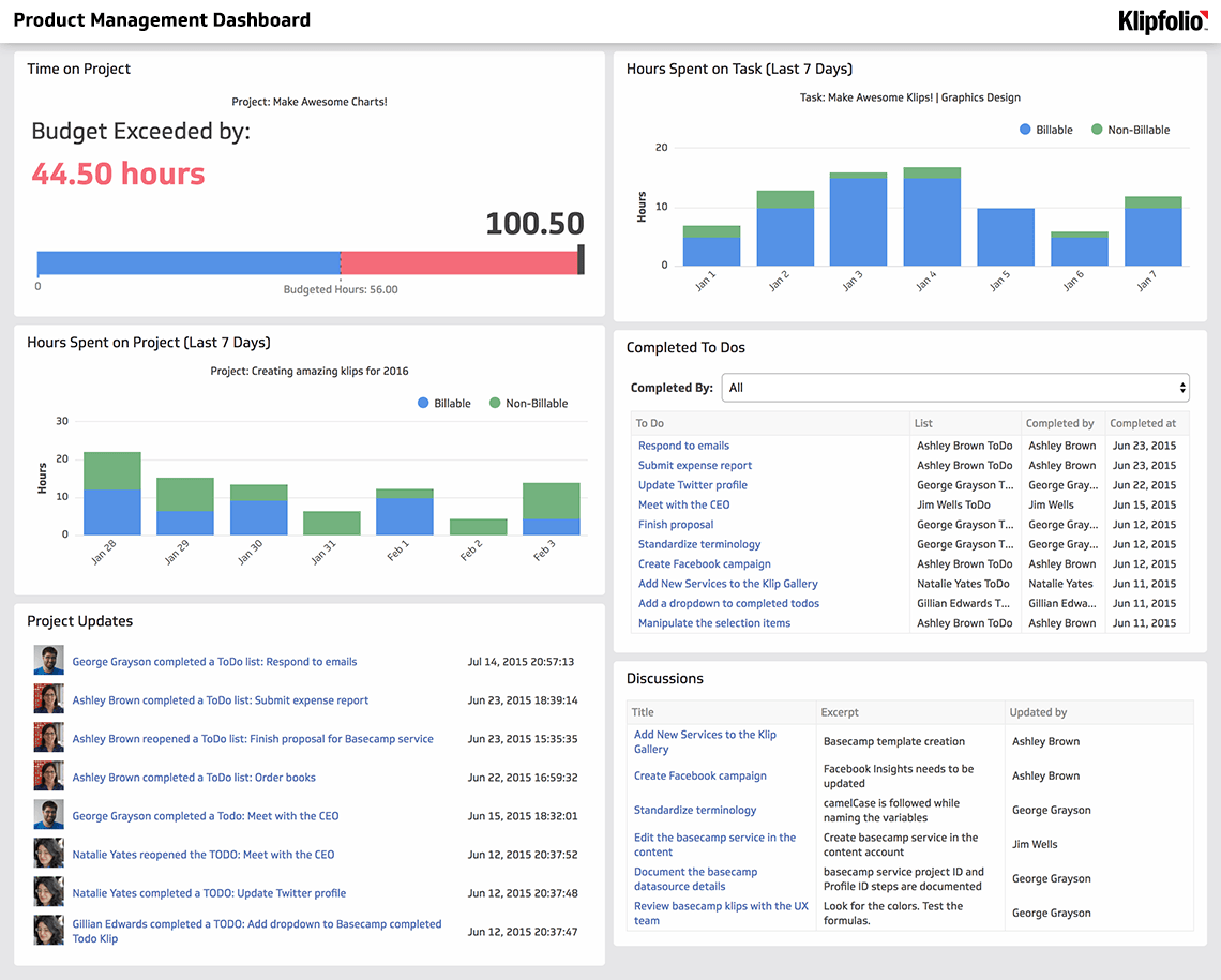 Klipfolio - Product Management Dashboard