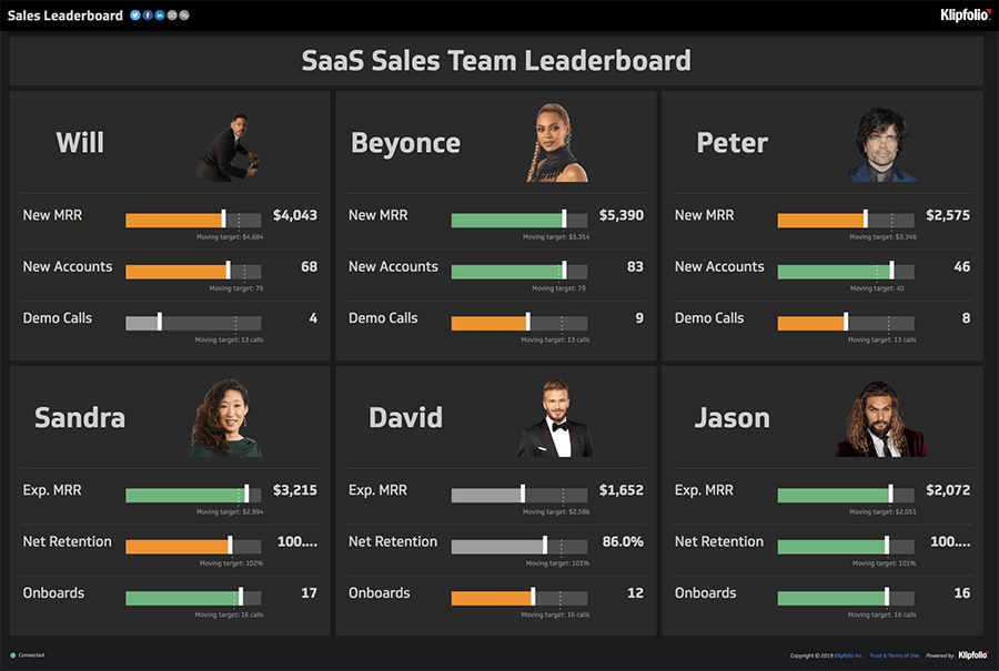Salesforce TV Dashboards