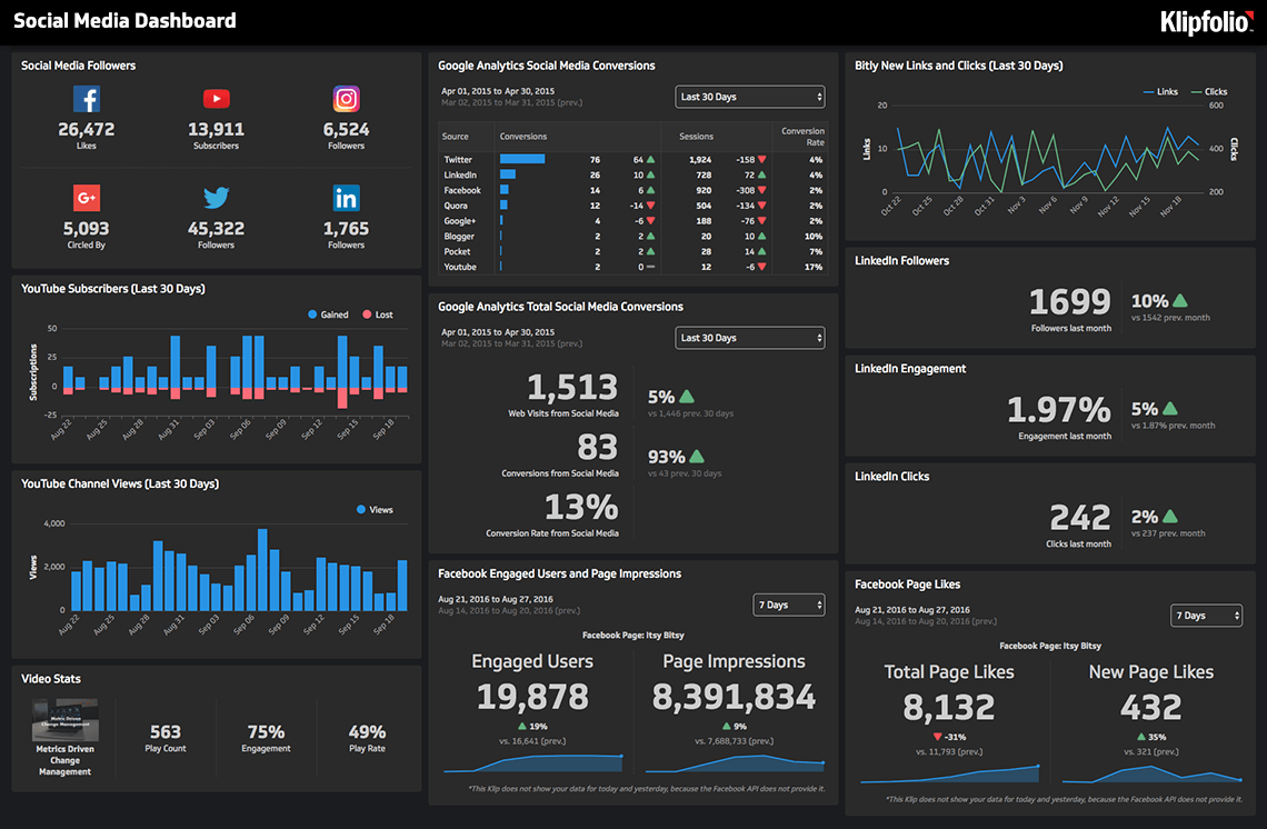 All-In-One Social Media Reporting Tool | Klipfolio Dashboards