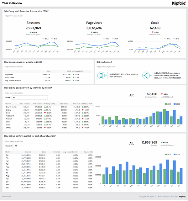 Dashboard examples and templates klipfolio facebook ads overview dashboard year in review dashboard friedricerecipe Choice Image