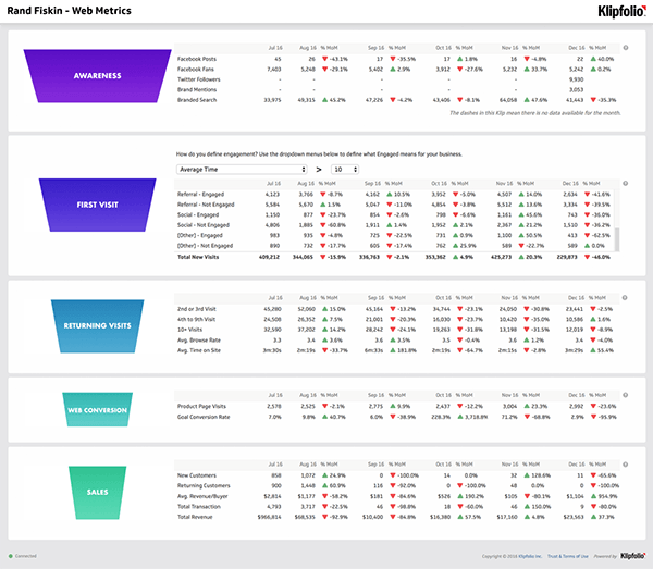Web metrics dashboard