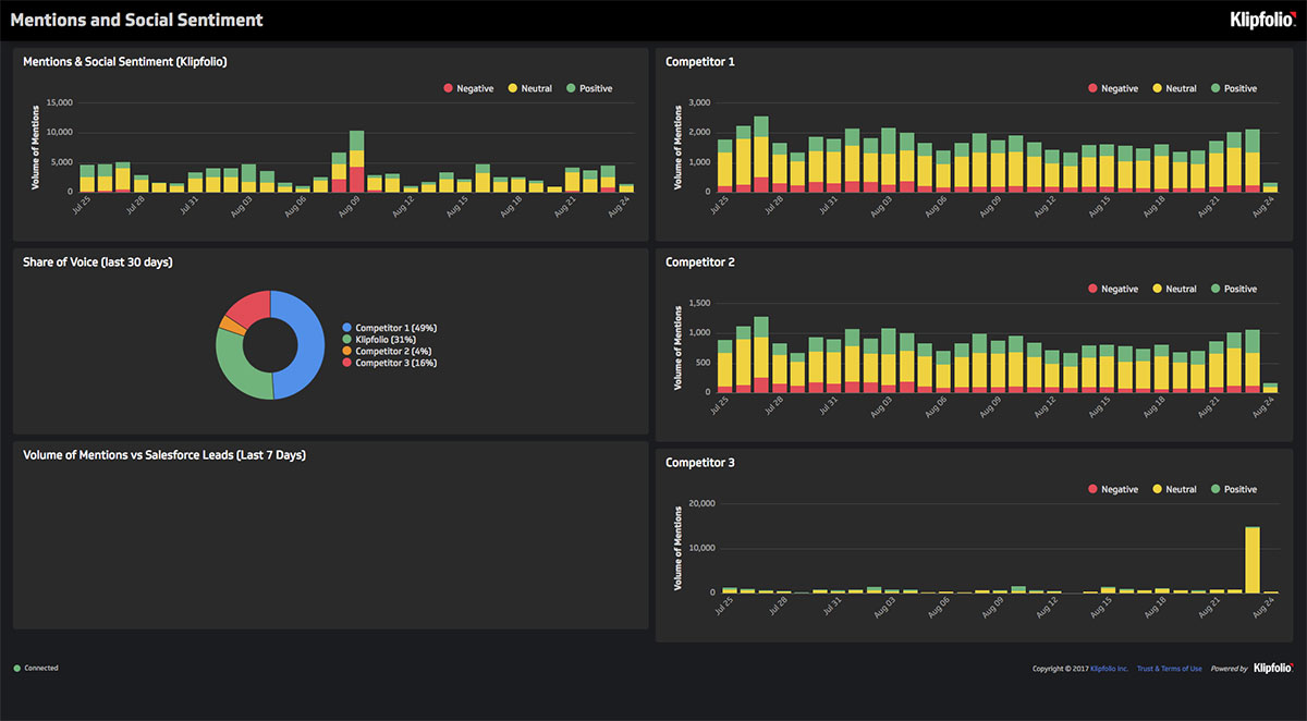 Live Dashboard | Mentions & Social Sentiment Dashboard: Mentions & Social Sentiment Dashboard