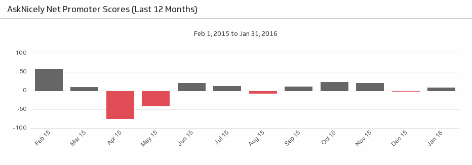 AskNicely Dashboard | NPS Last 12 Months