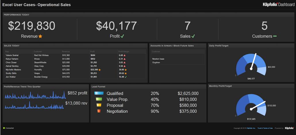 Excel Dashboard Integrations Klipfolio