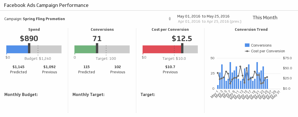Digital Dashboard|Facebook Campaign Performance Metric