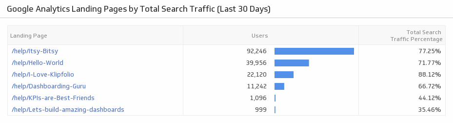Search Marketing Metrics | Landing Page Performance by Total Search Traffic